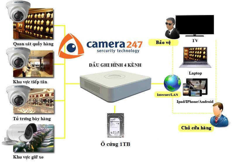 Lắp đặt camera quan sát cho cửa hàng, shop mini