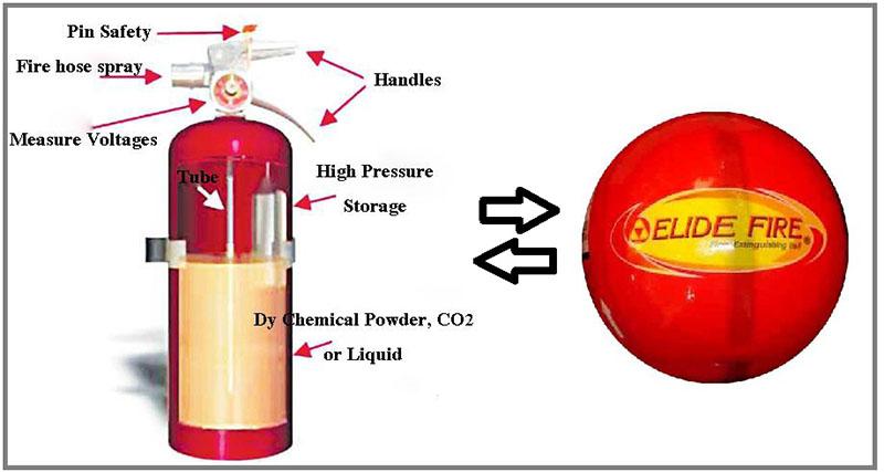Elide fire ball giải pháp phòng chữa cháy hoàn hảo