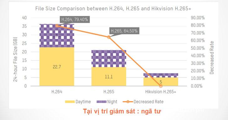 So sánh h.265+ và H.264