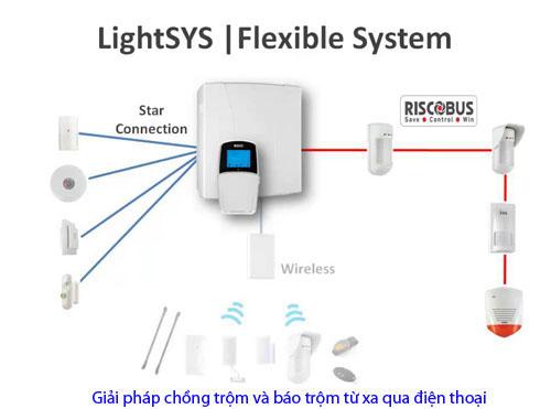 Camera247 - phân phối thiết bị báo động chống trộm LIGHTSYS toàn quốc