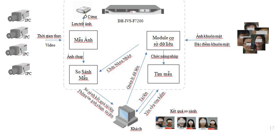 Giải pháp phân tích khuôn mặt thông minh Dahua