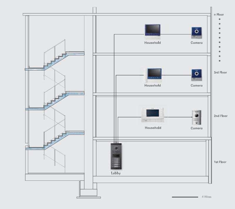 Giải pháp chuông cửa có hình Commax cho chung cư mini