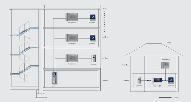 giải pháp chuông cửa có hình Five View Commax