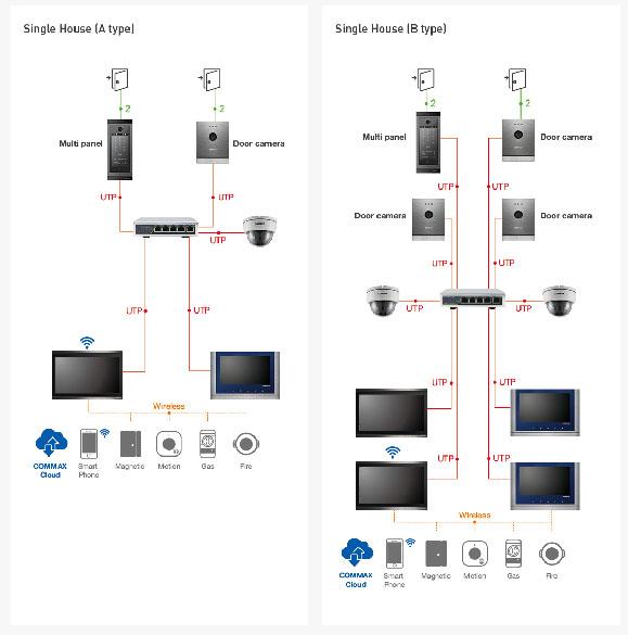 Commax - Giải pháp IP HOME IOT thông minh