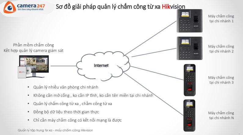 Giải pháp quản lý tập trung máy chấm công Hikvision từ xa