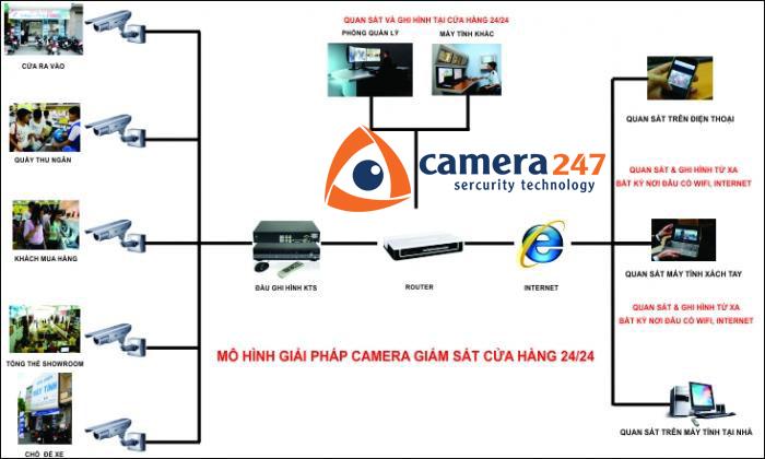 Lắp đặt camera quan sát cho cửa hàng2