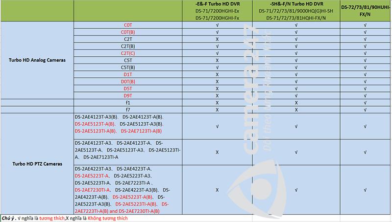 Bảng tổng hợp tương thích các mã đầu ghi