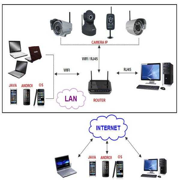 Bạn có biết một hệ thống camera quan sát gồm những gì