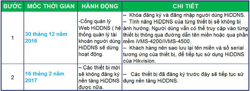 Thay đổi dịch vụ HiDDNS sang Hik-connect