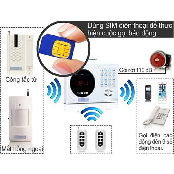 Thiết bị chống trộm sử dụng SIM