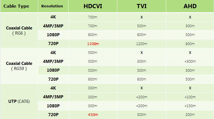 Công nghệ Dahua đưa HDCVI đến kỷ nguyên 4.0