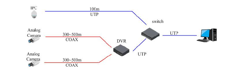 Giải pháp truyền tải dữ liệu hoàn hảo Dahua ePOE