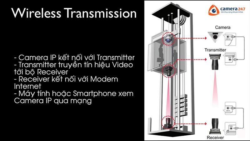 Giải pháp lắp đặt camera giám sát trong thang máy 3