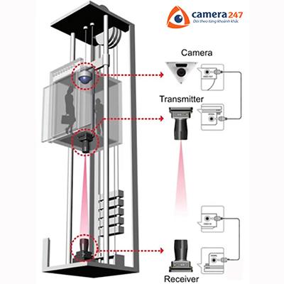 Giải pháp lắp đặt camera giám sát trong thang máy 4