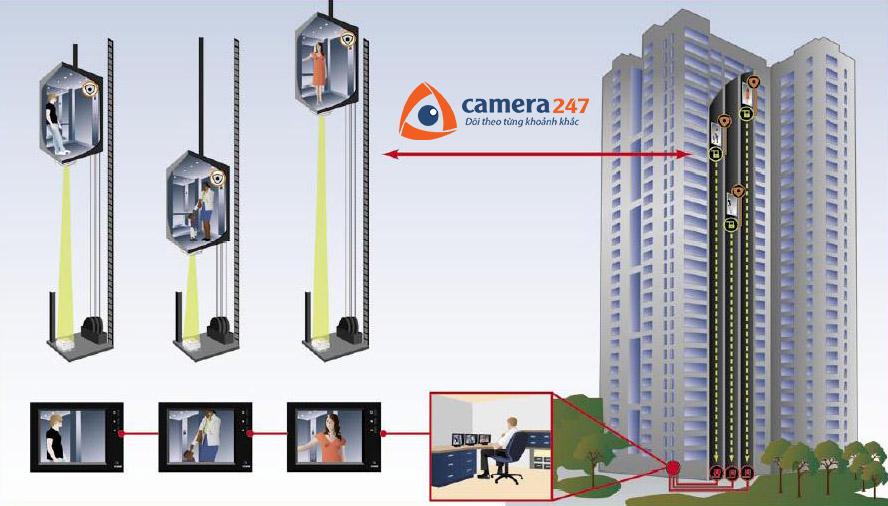 Giải pháp lắp đặt camera giám sát trong thang máy