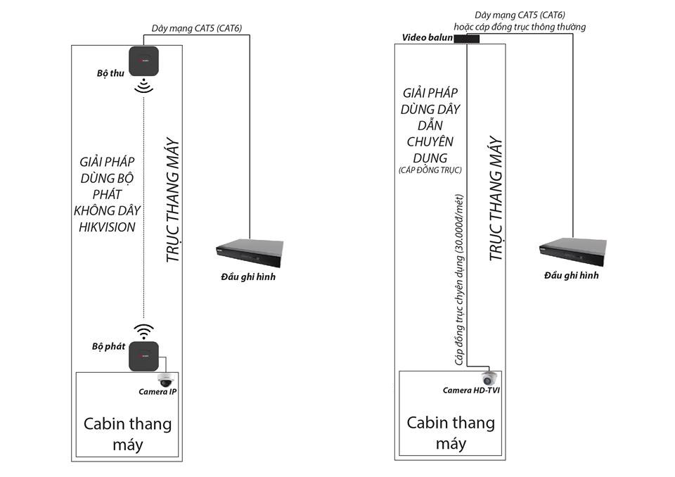 Giải pháp camera cho thang máy - Camera247