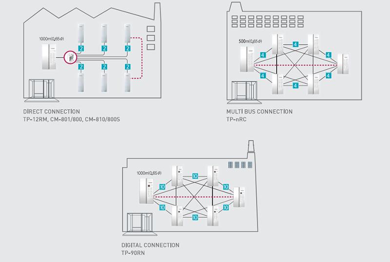Giải pháp chuông thoại Commax cho chung cư mini