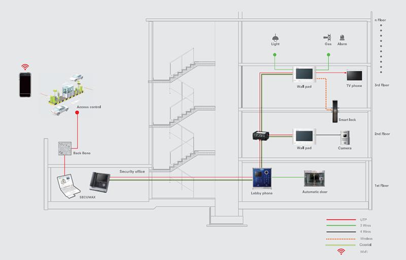 Giải pháp Smart Gate System