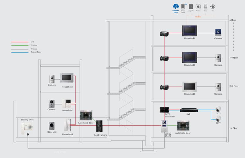 Giải pháp Gate View System tối ưu cho căn hộ vừa và nhỏ