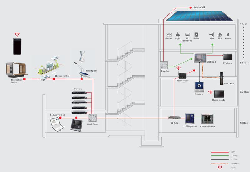 Giải pháp Smart Home System - An toàn, tiện lợi hơn