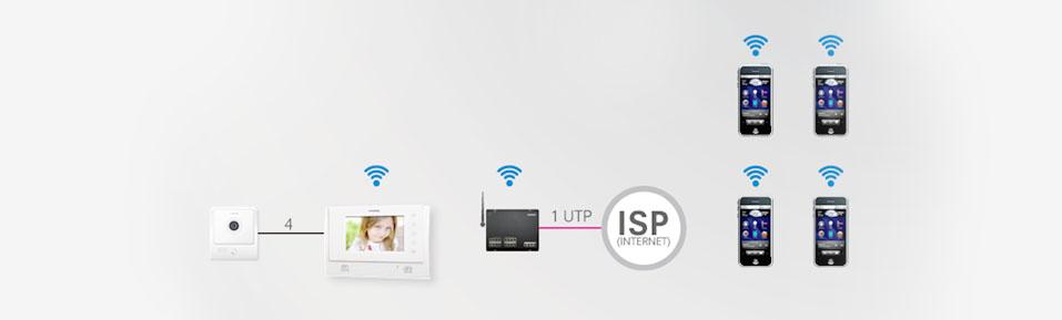 Giải pháp kết nối mạng khống dây Smart Videophone