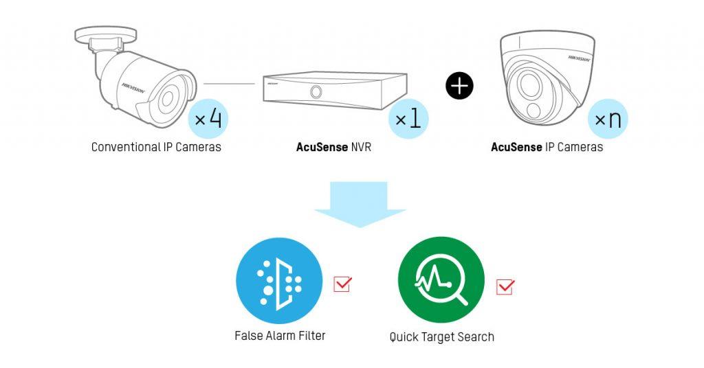 4 cách Hikvision cung cấp bộ lọc báo động giả cho SMB