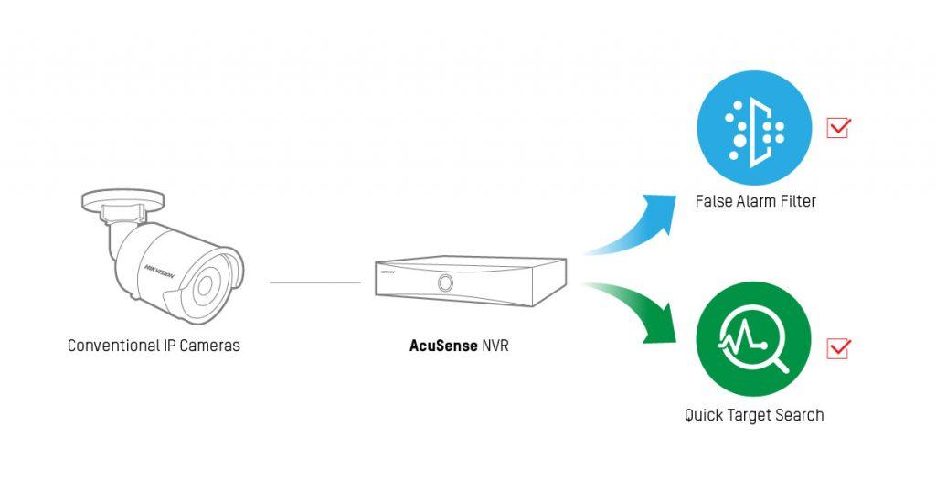 4 giải pháp Hikvision cung cấp bộ lọc báo động giả cho SMB