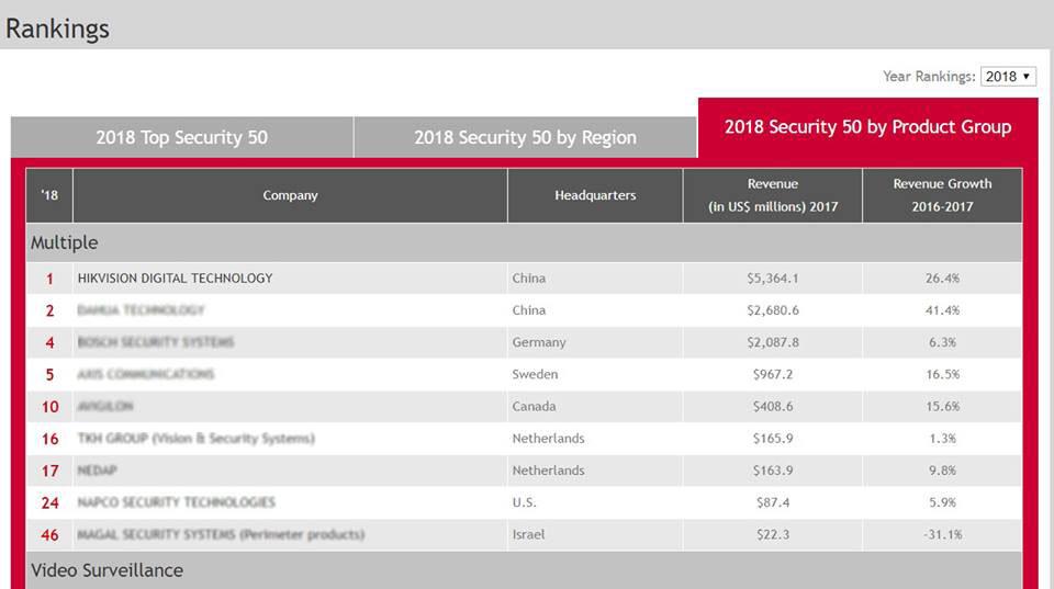HIKVISION đứng đầu BXH 50 thương hiệu an ninh năm 2018